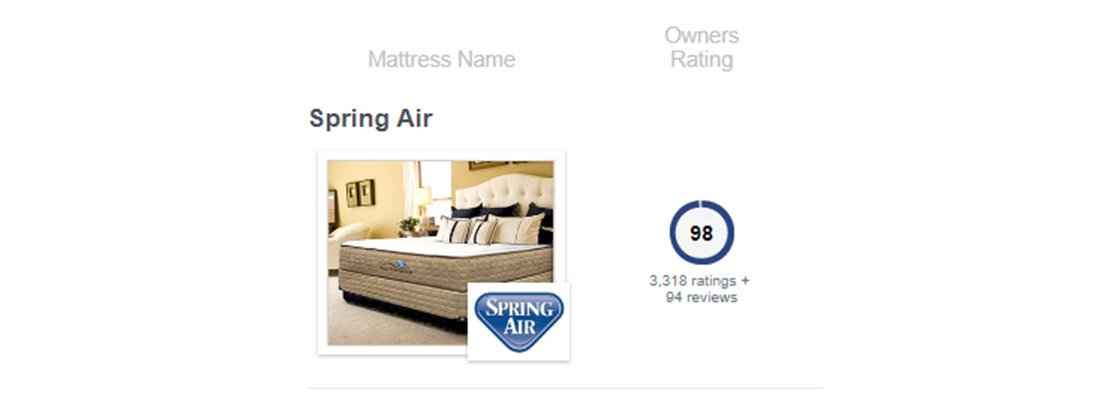 Spring Air Canada GoodBed Review and Rating